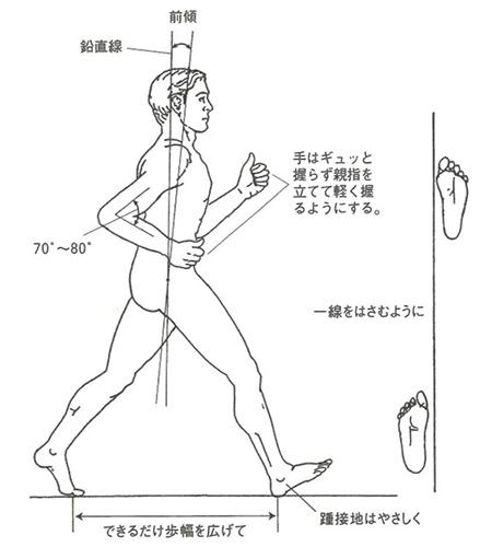 歩行時は、前を見ること、上体をやや前傾させること、肘を曲げ後方に引くこと、両手の親指を立てること、足で一本線を挟むようにして歩くことを意識しましょう